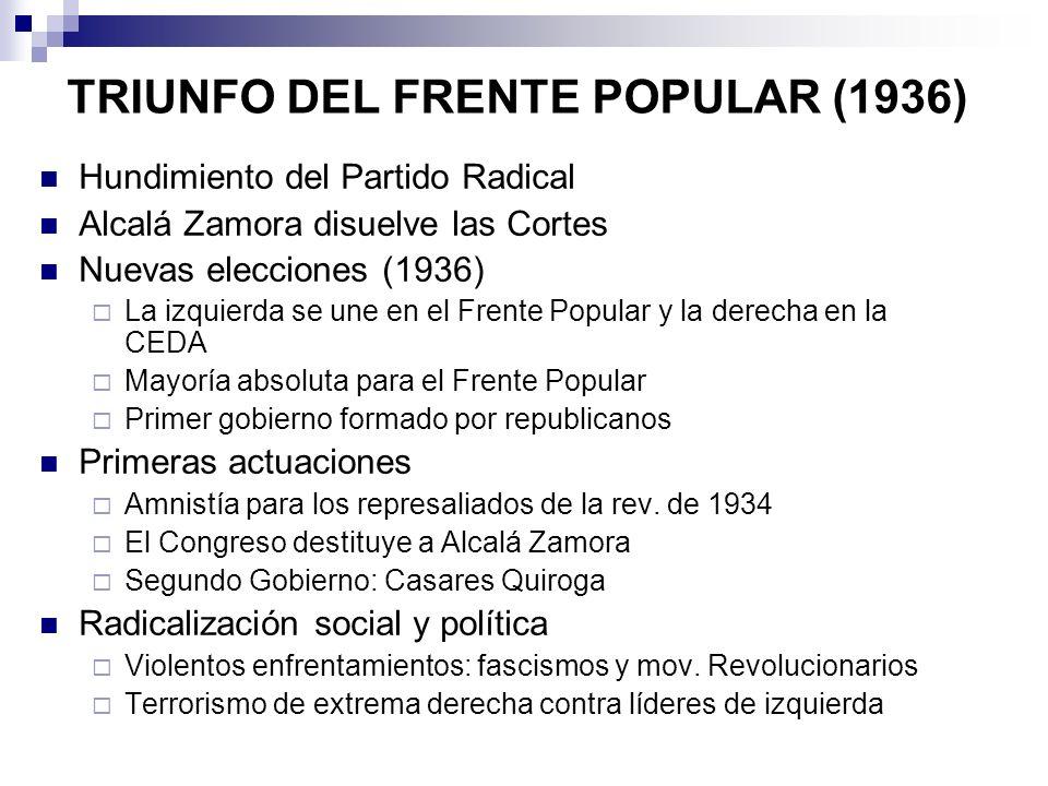 TRIUNFO DEL FRENTE POPULAR (1936) Hundimiento del Partido Radical Alcalá Zamora disuelve las Cortes Nuevas elecciones (1936) La izquierda se une en el