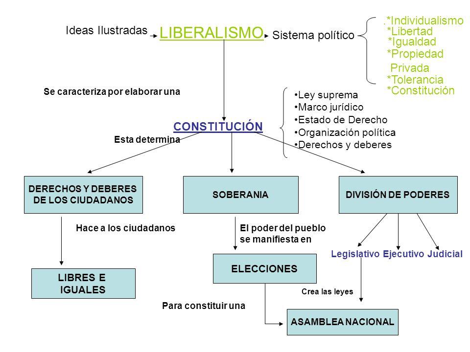 LIBERALISMO Sistema político.*Individualismo *Libertad *Igualdad *Propiedad Privada *Tolerancia *Constitución Ideas Ilustradas Se caracteriza por elab