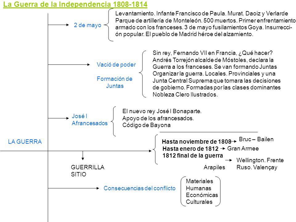 La Guerra de la Independencia 1808-1814 2 de mayo Levantamiento. Infante Francisco de Paula. Murat. Daoiz y Verlarde Parque de artillería de Monteleón