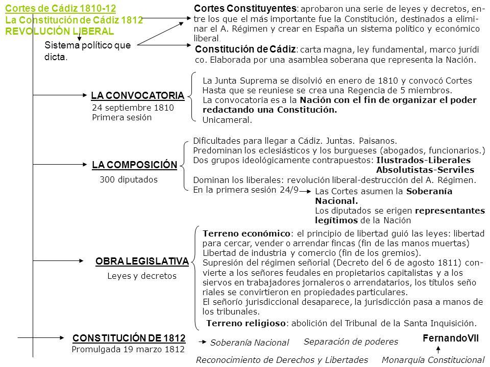 Cortes de Cádiz 1810-12 La Constitución de Cádiz 1812 REVOLUCIÓN LIBERAL Cortes Constituyentes: aprobaron una serie de leyes y decretos, en- tre los q