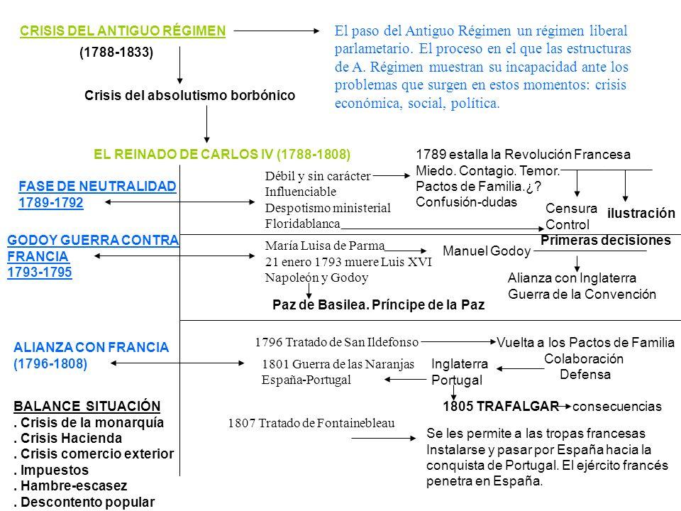 CRISIS DEL ANTIGUO RÉGIMEN (1788-1833) El paso del Antiguo Régimen un régimen liberal parlametario. El proceso en el que las estructuras de A. Régimen