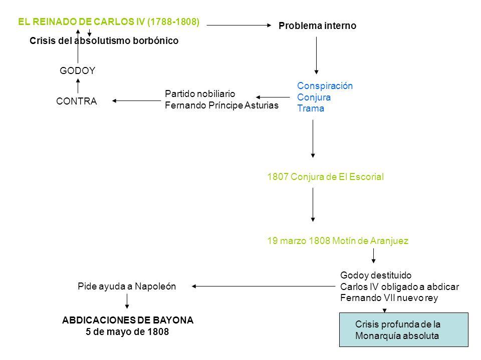 EL REINADO DE CARLOS IV (1788-1808) Crisis del absolutismo borbónico Problema interno Conspiración Conjura Trama Partido nobiliario Fernando Príncipe