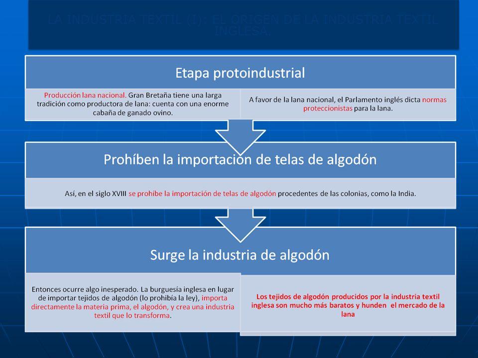 LA INDUSTRIA TEXTIL (I): EL ORIGEN DE LA INDUSTRIA TEXTIL INGLESA.