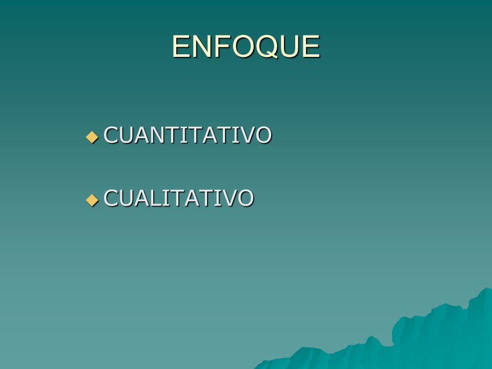 ENFOQUE CUANTITATIVO CUANTITATIVO CUALITATIVO CUALITATIVO