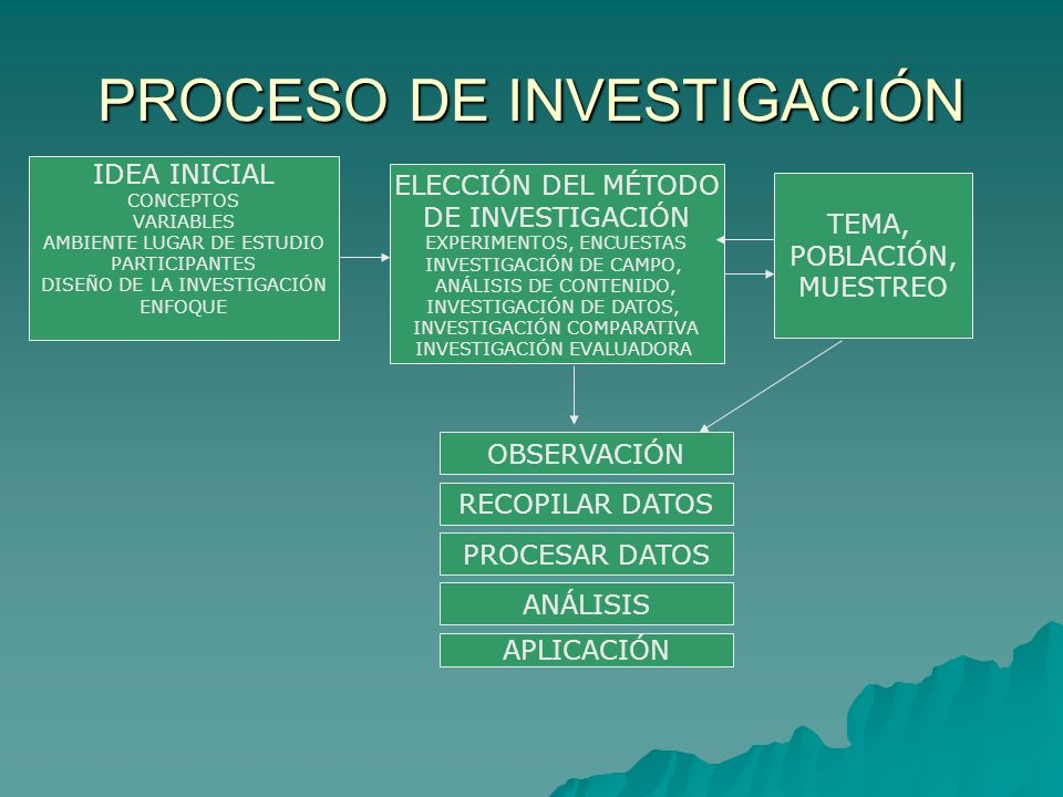 PROCESO DE INVESTIGACIÓN IDEA INICIAL CONCEPTOS VARIABLES AMBIENTE LUGAR DE ESTUDIO PARTICIPANTES DISEÑO DE LA INVESTIGACIÓN ENFOQUE ELECCIÓN DEL MÉTO