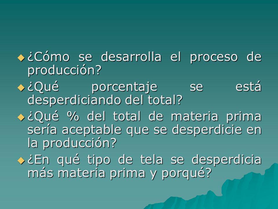 ¿Cómo se desarrolla el proceso de producción? ¿Cómo se desarrolla el proceso de producción? ¿Qué porcentaje se está desperdiciando del total? ¿Qué por