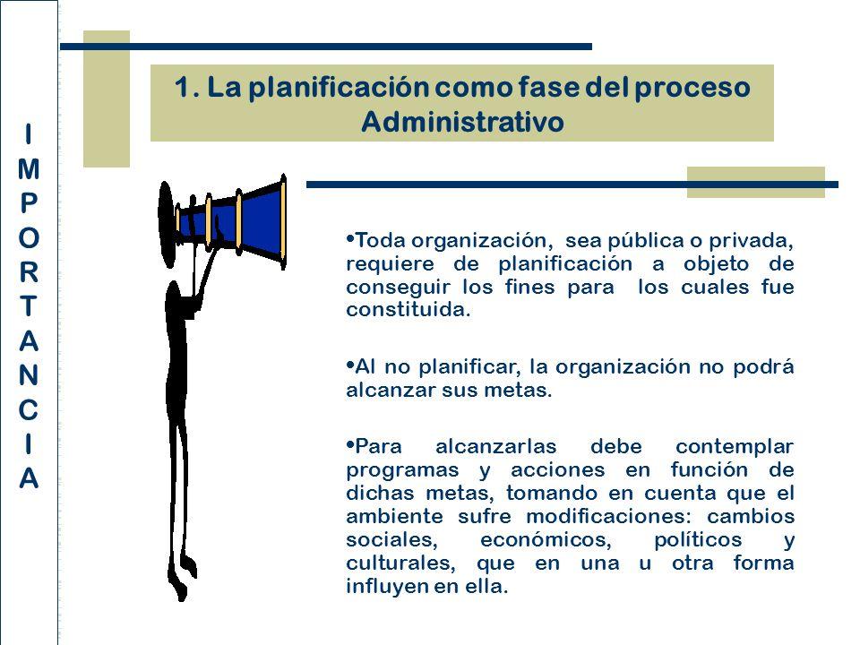 1. La planificación como fase del proceso Administrativo IMPORTANCIAIMPORTANCIA Toda organización, sea pública o privada, requiere de planificación a