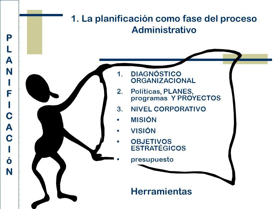 1. La planificación como fase del proceso Administrativo Herramientas 1.DIAGNÓSTICO ORGANIZACIONAL 2.Políticas, PLANES, programas Y PROYECTOS 3.NIVEL