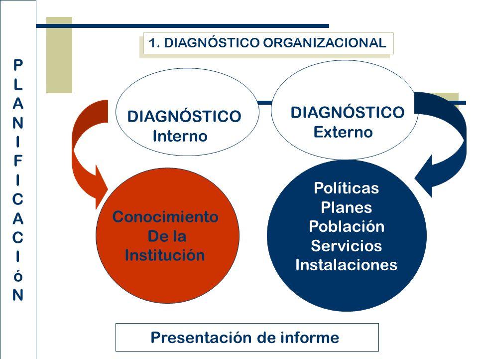 1. DIAGNÓSTICO ORGANIZACIONAL DIAGNÓSTICO Interno DIAGNÓSTICO Externo Conocimiento De la Institución Políticas Planes Población Servicios Instalacione