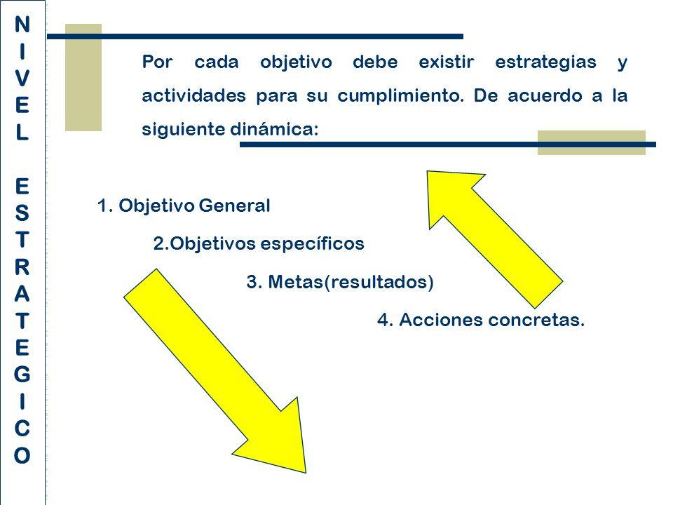 Por cada objetivo debe existir estrategias y actividades para su cumplimiento.