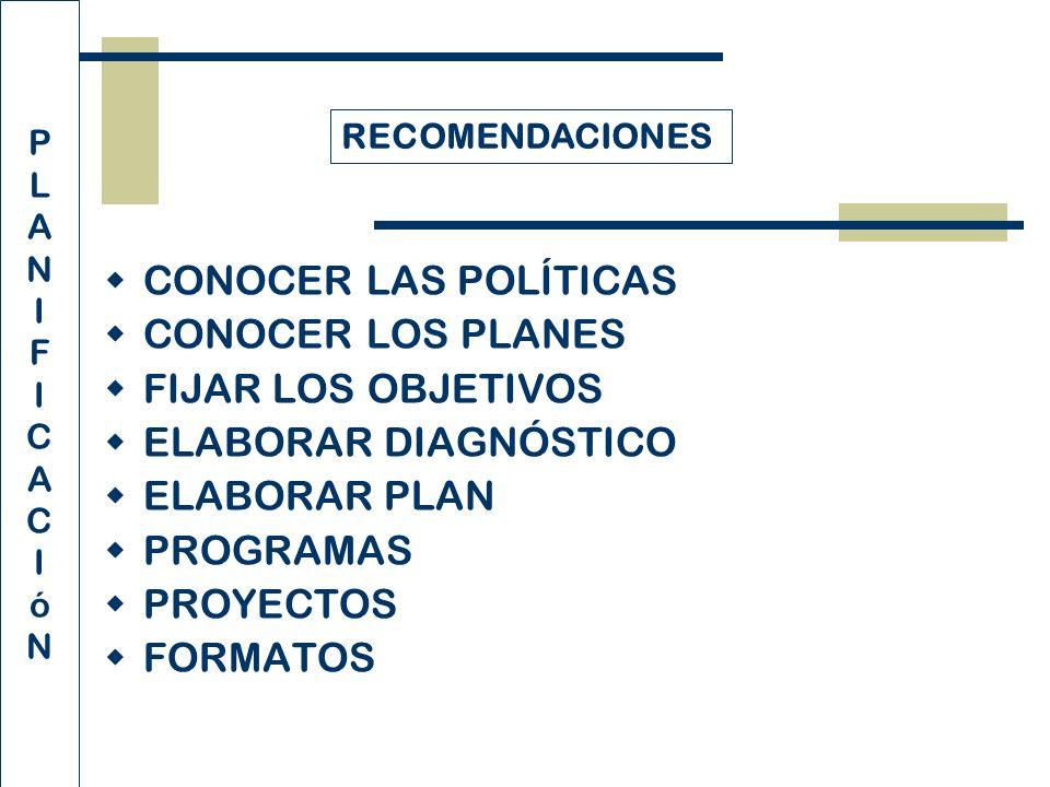 CONOCER LAS POLÍTICAS CONOCER LOS PLANES FIJAR LOS OBJETIVOS ELABORAR DIAGNÓSTICO ELABORAR PLAN PROGRAMAS PROYECTOS FORMATOS P L A N I F I C A C I ó N RECOMENDACIONES