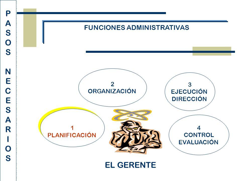 FUNCIONES ADMINISTRATIVAS 1 PLANIFICACIÓN 1 PLANIFICACIÓN 4 CONTROL EVALUACIÓN 2 ORGANIZACIÓN 3 EJECUCIÓN DIRECCIÓN EL GERENTE PASOSNECESARIOSPASOSNECESARIOS