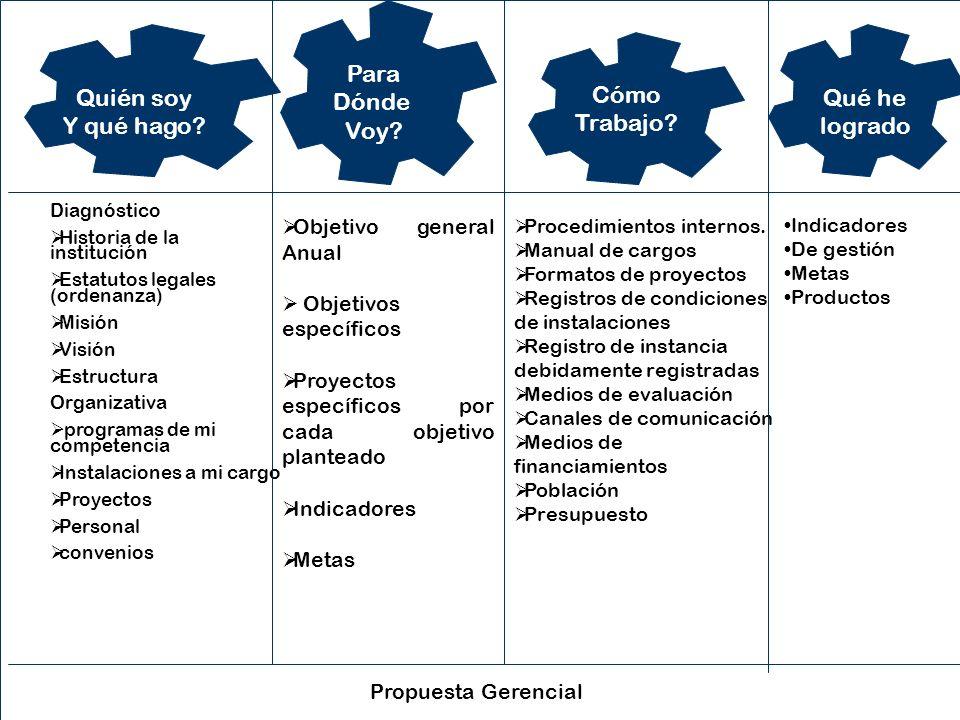 1.La planificación como fase del proceso Administrativo (Pienso, luego existo).