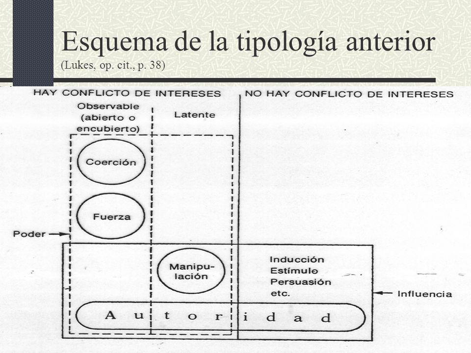 29/12/2013la cuestión del poder33 Esquema de la tipología anterior (Lukes, op. cit., p. 38)