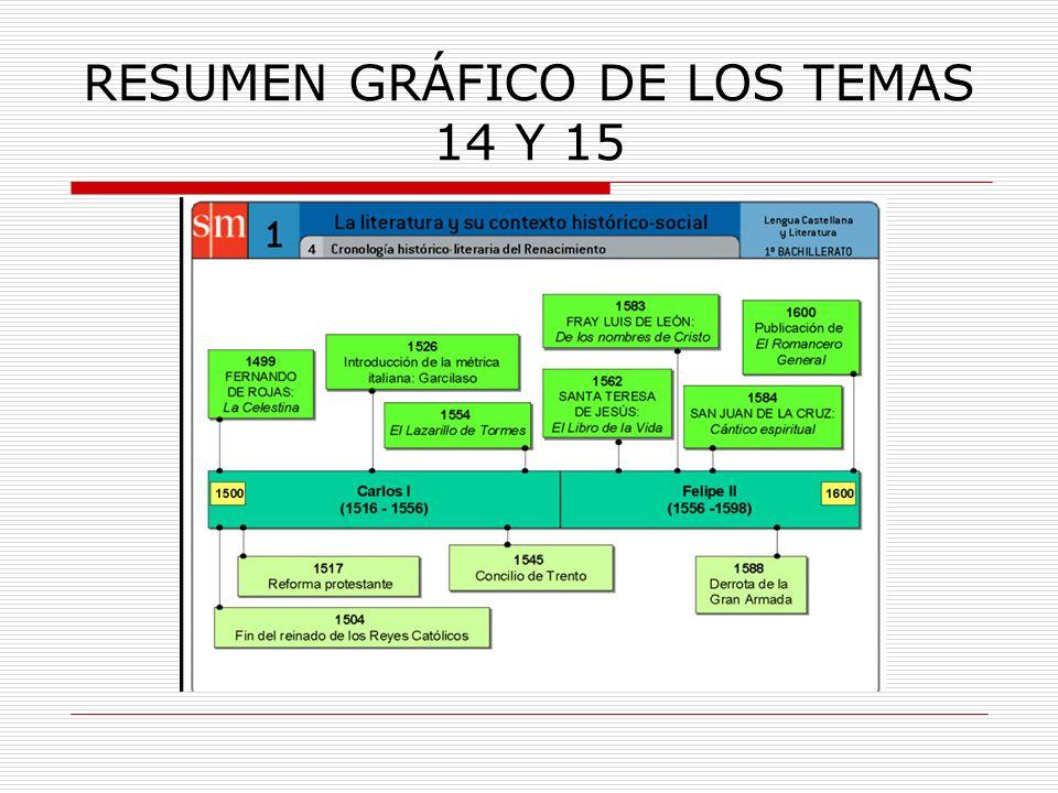 RESUMEN GRÁFICO DE LOS TEMAS 14 Y 15