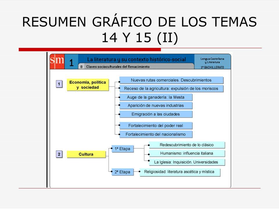 RESUMEN GRÁFICO DE LOS TEMAS 14 Y 15 (II)