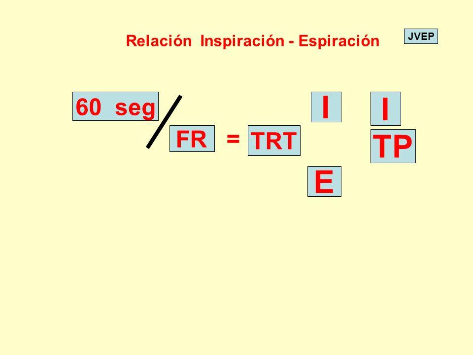 JVEP 60 seg FR = TRT I E I TP Relación Inspiración - Espiración