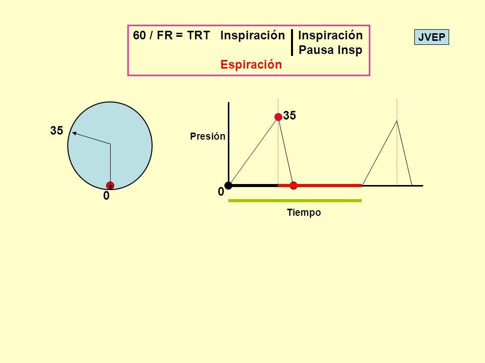 JVEP 0 35 0 Tiempo Presión 60 / FR = TRT Inspiración Inspiración Pausa Insp Espiración