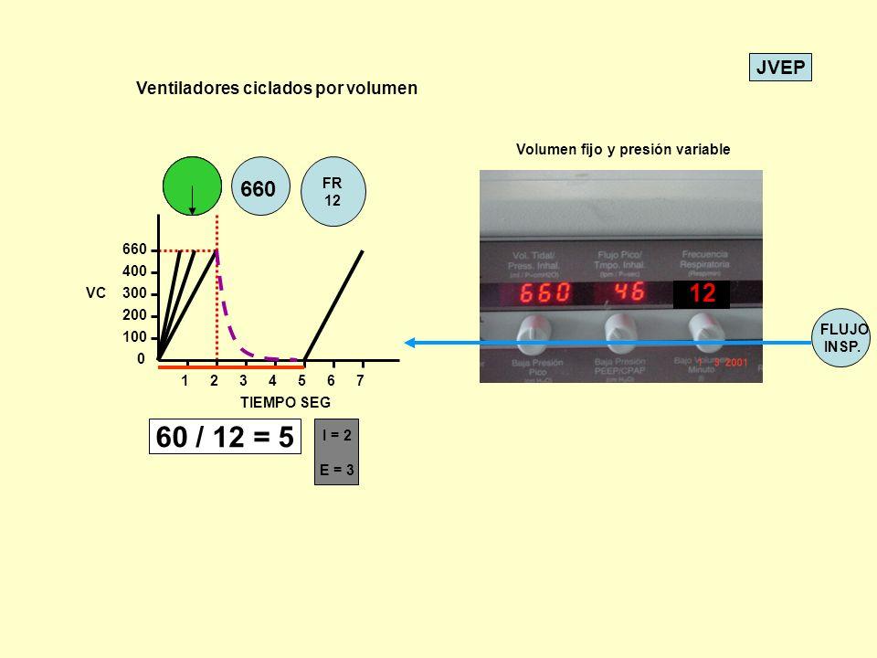 JVEP VC 200 660 400 300 100 0 1234567 TIEMPO SEG 660 FR 12 I = 2 E = 3 Ventiladores ciclados por volumen Volumen fijo y presión variable 12 60 / 12 =