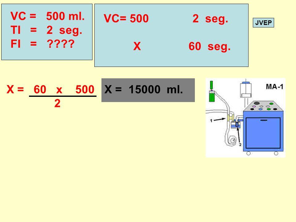 JVEP VC = 500 ml. TI = 2 seg. FI = ???? VC= 5002 seg. X 60 seg. X = 60 x 500 2 X = 15000 ml.