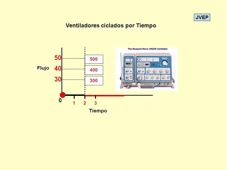 JVEP 0 Tiempo Flujo Ventiladores ciclados por Tiempo 400300500 30 40 50 123