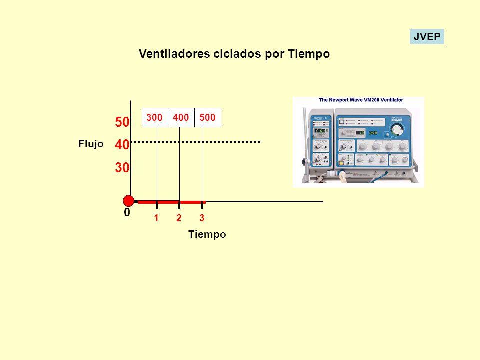 JVEP 0 Tiempo Flujo Ventiladores ciclados por Tiempo 30 40 50 123 300400500