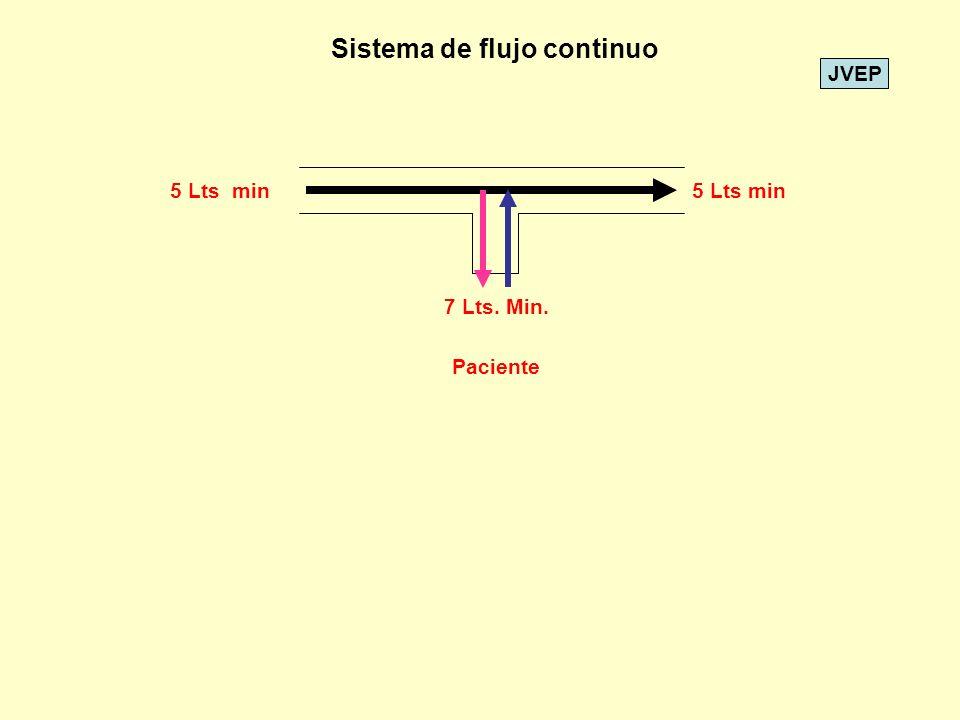 JVEP 5 Lts min 7 Lts. Min. Paciente Sistema de flujo continuo