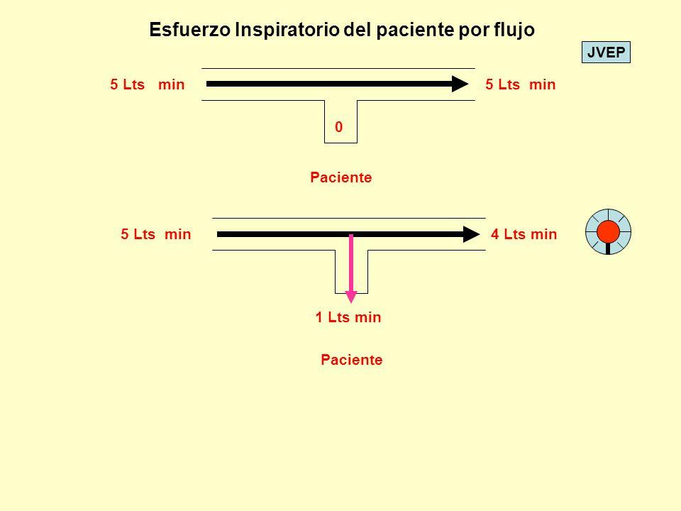 JVEP 5 Lts min Paciente 0 5 Lts min4 Lts min 1 Lts min Paciente Esfuerzo Inspiratorio del paciente por flujo