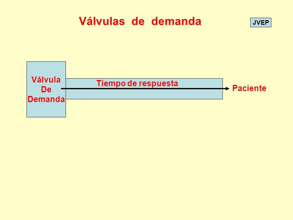 JVEP Válvula De Demanda Paciente Tiempo de respuesta Válvulas de demanda