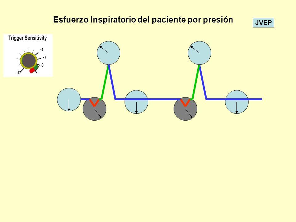 JVEP El control de limite de Presión Inspiratoria impide Que la presión de la Maquina sea Excesiva.