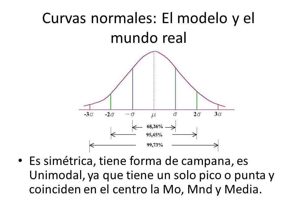 Curvas normales: El modelo y el mundo real Es simétrica, tiene forma de campana, es Unimodal, ya que tiene un solo pico o punta y coinciden en el cent