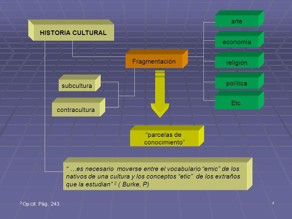 4 HISTORIA CULTURAL Fragmentación arte economía religión política Etc.