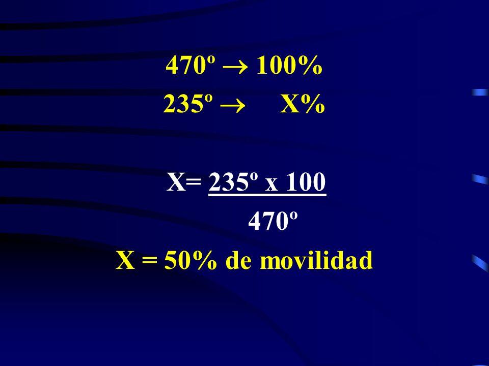 470º 100% 235º X% X= 235º x 100 470º X = 50% de movilidad