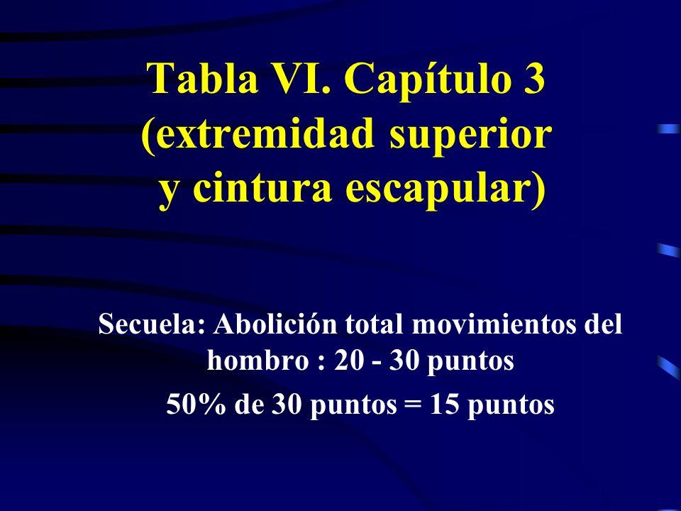 Tabla VI. Capítulo 3 (extremidad superior y cintura escapular) Secuela: Abolición total movimientos del hombro : 20 - 30 puntos 50% de 30 puntos = 15