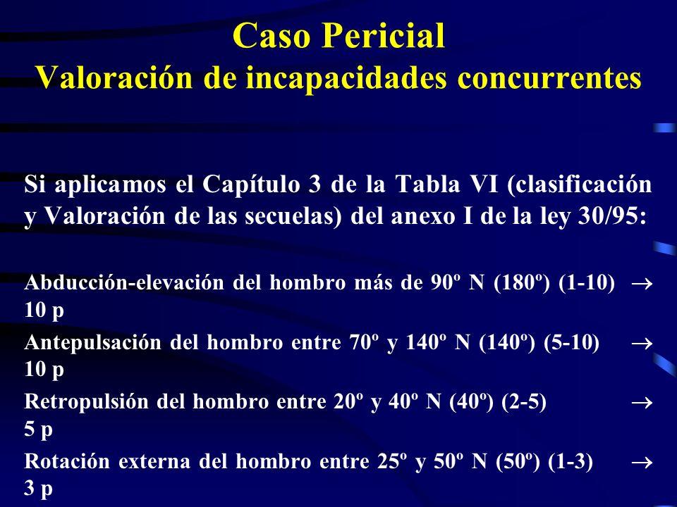Caso Pericial Valoración de incapacidades concurrentes Si aplicamos el Capítulo 3 de la Tabla VI (clasificación y Valoración de las secuelas) del anex