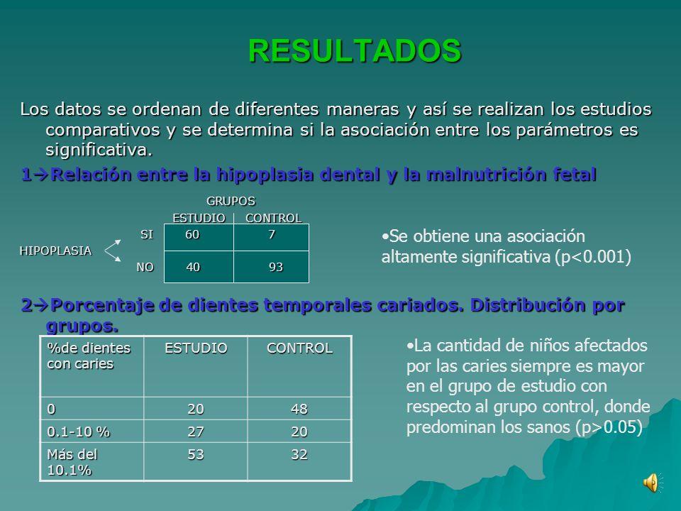 MATERIAL Y MÉTODOS Estudio transversal OBJETIVO: evaluar la influencia del factor nutricional en la calidad y textura de los tejidos dentarios. Estudi