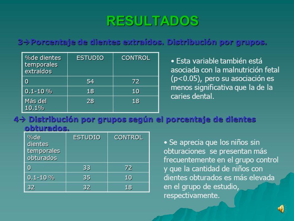 RESULTADOS RESULTADOS 3 Porcentaje de dientes extraídos.