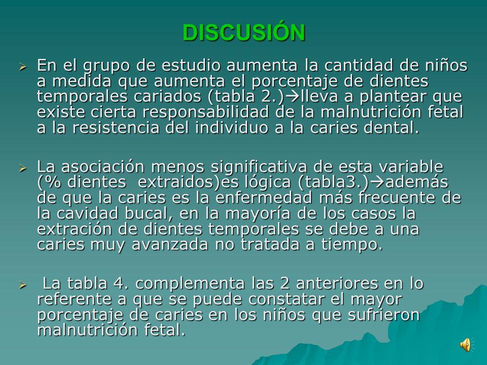 DISCUSIÓN En el grupo de estudio aumenta la cantidad de niños a medida que aumenta el porcentaje de dientes temporales cariados (tabla 2.) lleva a plantear que existe cierta responsabilidad de la malnutrición fetal a la resistencia del individuo a la caries dental.