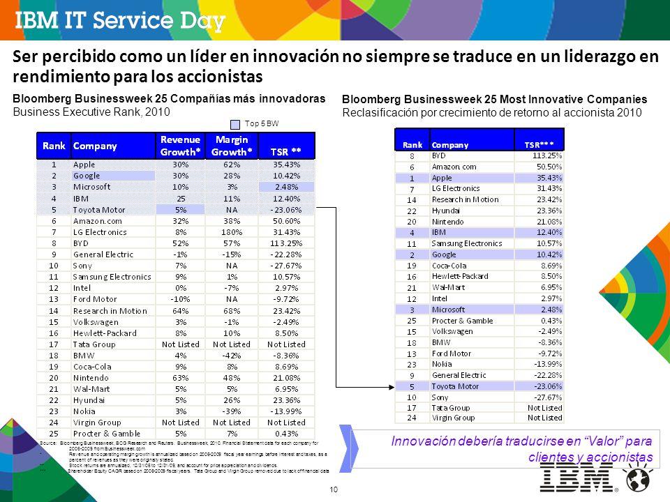 10 Ser percibido como un líder en innovación no siempre se traduce en un liderazgo en rendimiento para los accionistas Bloomberg Businessweek 25 Compa