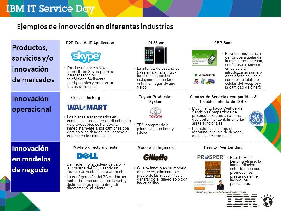 12 Dell redefinió la cadena de valor y la industria del PC, usando un modelo de venta directa al cliente La configuración del PC podría ser realizada
