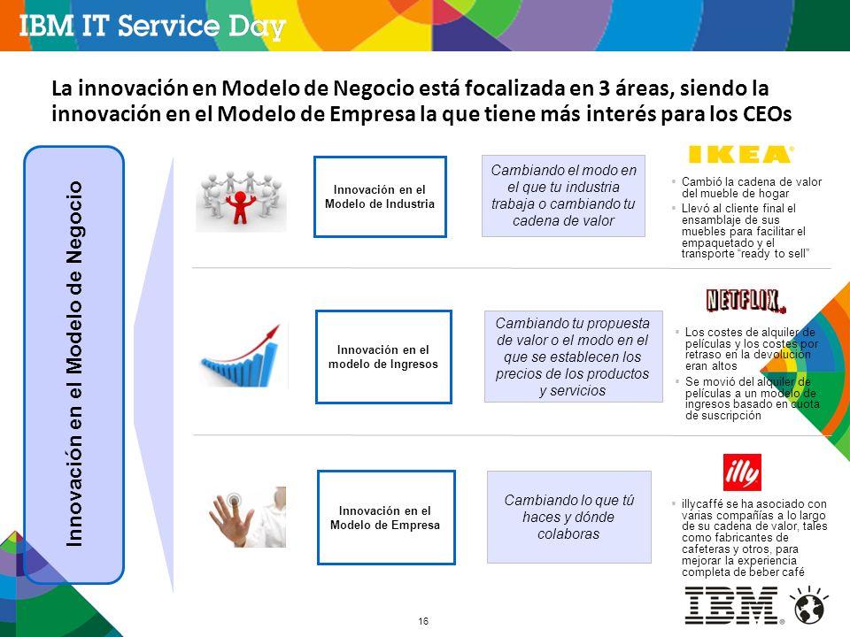 16 La innovación en Modelo de Negocio está focalizada en 3 áreas, siendo la innovación en el Modelo de Empresa la que tiene más interés para los CEOs