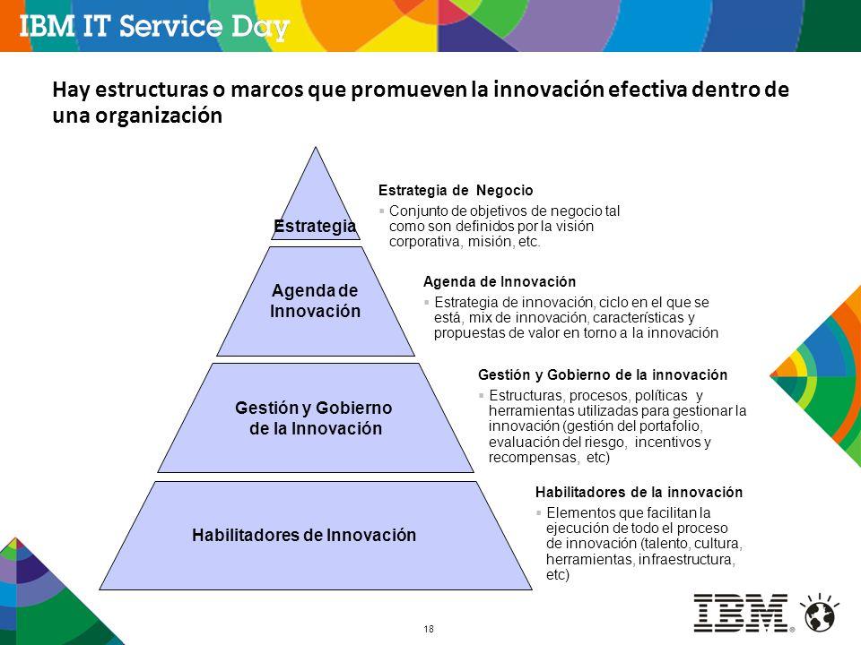 18 Estrategia de Negocio Conjunto de objetivos de negocio tal como son definidos por la visión corporativa, misión, etc. Estrategia Agenda de Innovaci