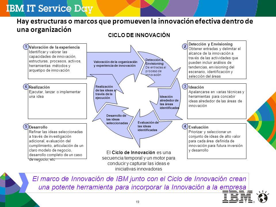 19 Hay estructuras o marcos que promueven la innovación efectiva dentro de una organización Valoración de la organización y experiencia de innovación