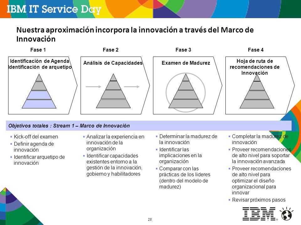 28 Nuestra aproximación incorpora la innovación a través del Marco de Innovación Fase 1 Kick-off del examen Definir agenda de innovación Identificar a