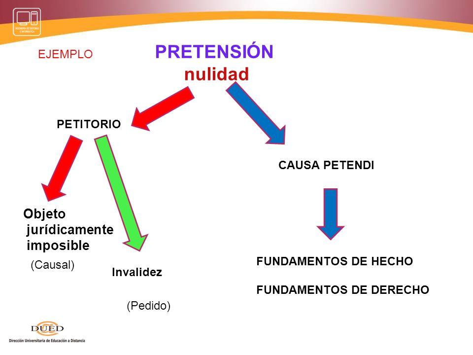 PRETENSIÓN nulidad PETITORIO Simulación absoluta CAUSA PETENDI FUNDAMENTOS DE HECHO FUNDAMENTOS DE DERECHO Ineficacia (Causal) (Pedido) EJEMPLO