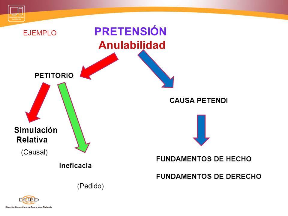 PRETENSIÓN nulidad PETITORIO Objeto jurídicamente imposible CAUSA PETENDI FUNDAMENTOS DE HECHO FUNDAMENTOS DE DERECHO Invalidez (Causal) (Pedido) EJEM