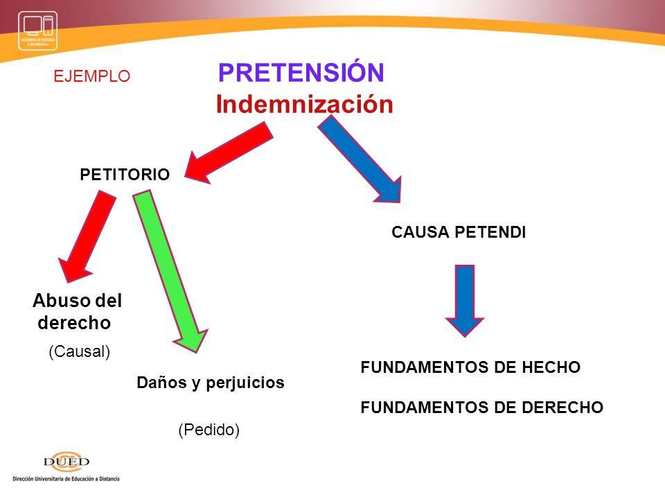 PRETENSIÓN Anulabilidad PETITORIO Simulación Relativa CAUSA PETENDI FUNDAMENTOS DE HECHO FUNDAMENTOS DE DERECHO Ineficacia (Causal) (Pedido) EJEMPLO