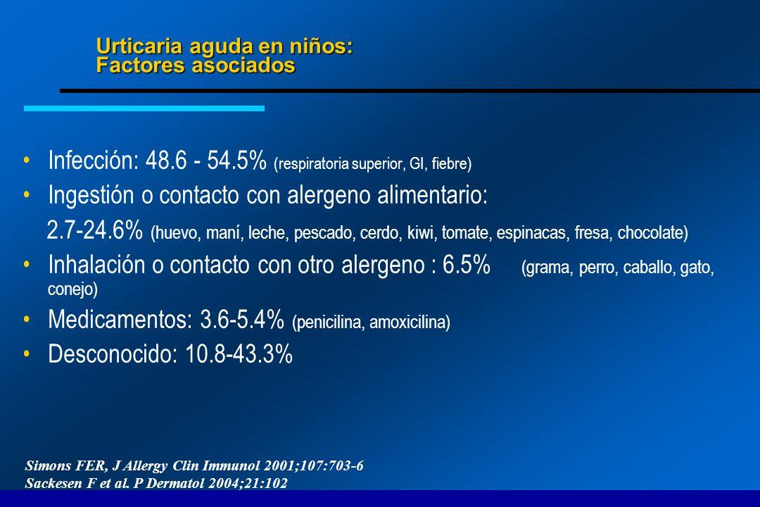 Urticaria aguda en niños: Factores asociados Infección: 48.6 - 54.5% (respiratoria superior, GI, fiebre) Ingestión o contacto con alergeno alimentario