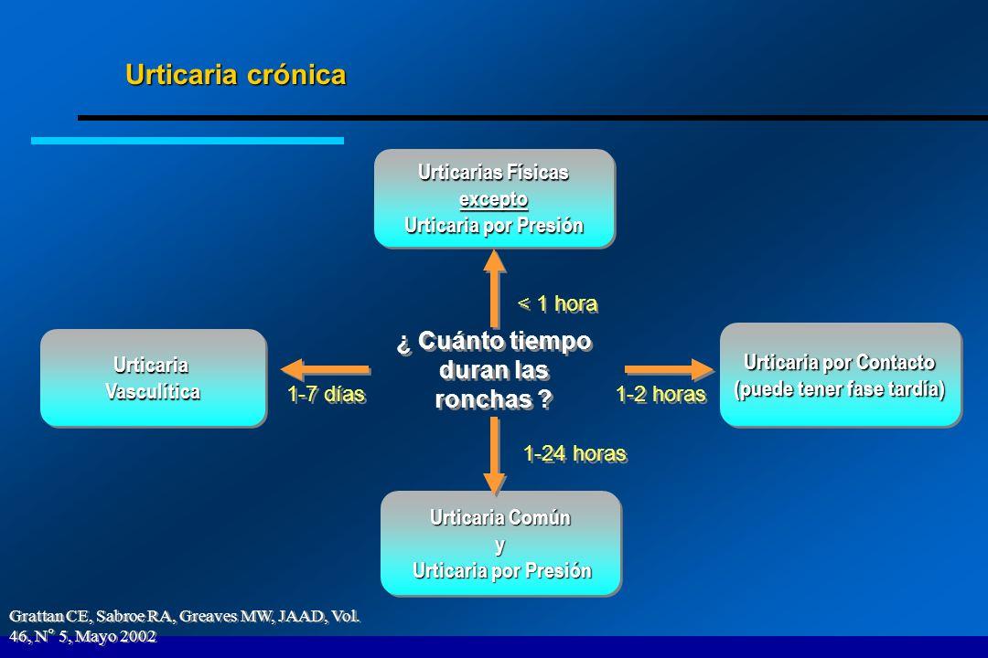 Urticaria crónica Grattan CE, Sabroe RA, Greaves MW, JAAD, Vol. 46, N° 5, Mayo 2002 ¿ Cuánto tiempo duran las ronchas ? Urticarias Físicas excepto Urt