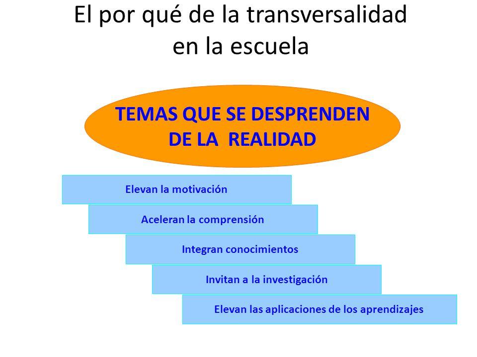 Elevan la motivación TEMAS QUE SE DESPRENDEN DE LA REALIDAD Aceleran la comprensión Integran conocimientos Invitan a la investigación Elevan las aplic